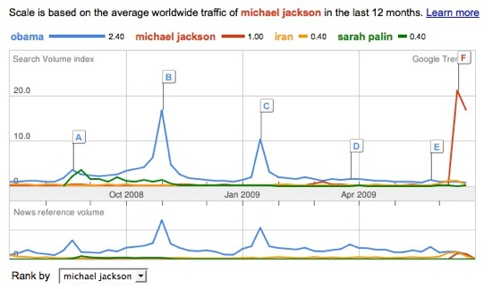 Google Trends: Michael Jackson, Obama, Iran, Sarah Palin