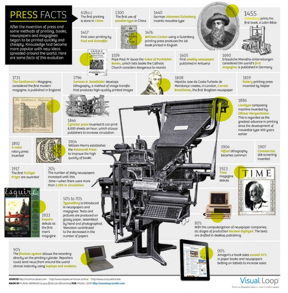 Istoria printului (Visual Loop)