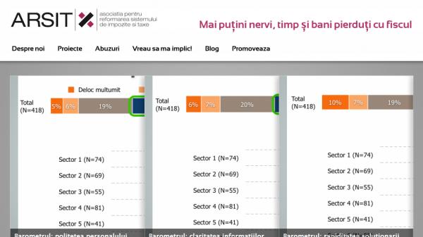 Arsit.org.ro, site-ul asociației