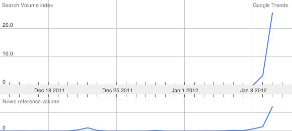 Raed Arafat pe Google Trends