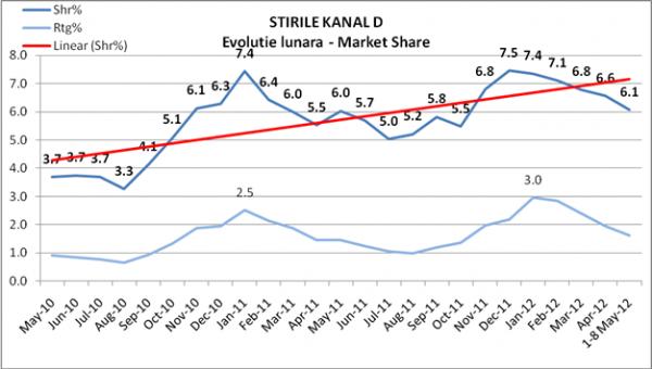 Evoluţia ratingului la ştirile Kanal D