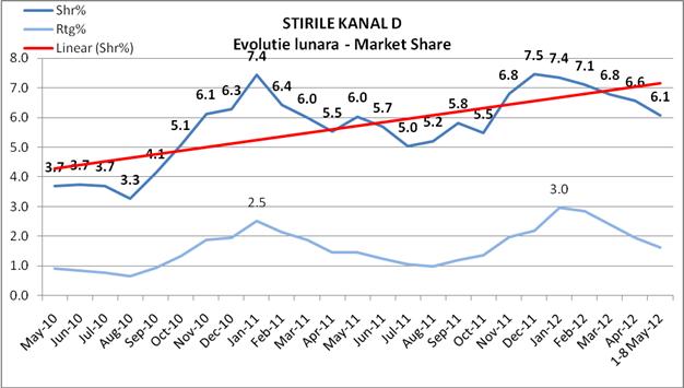 Evoluția ratingului la știrile Kanal D